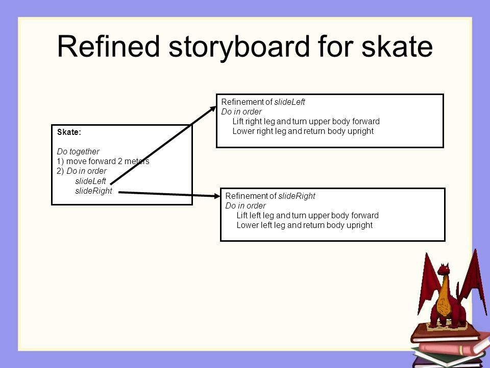Refined storyboard for skate Refinement of slideLeft Do in order Lift right leg and turn upper body forward Lower right leg and return body upright Skate: Do together 1) move forward 2 meters 2) Do in order slideLeft slideRight Refinement of slideRight Do in order Lift left leg and turn upper body forward Lower left leg and return body upright