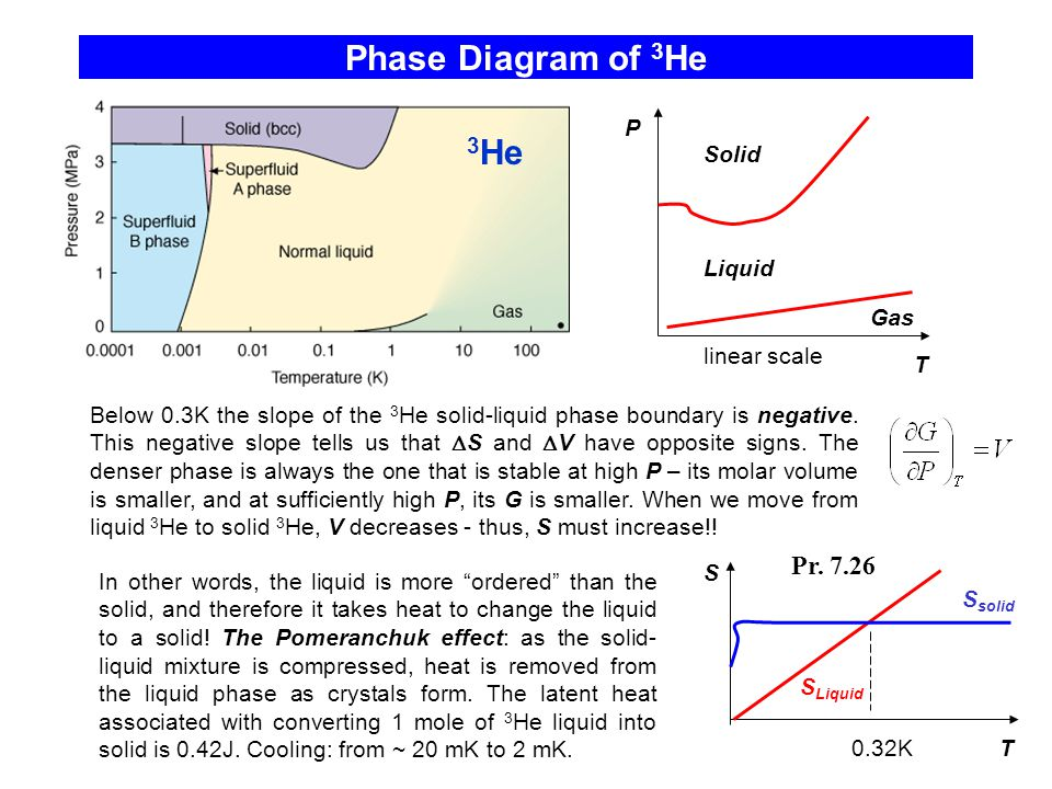Phase Diagram of 3 He 3 He Below 0.3K the slope of the 3 He solid-liquid phase boundary is negative.
