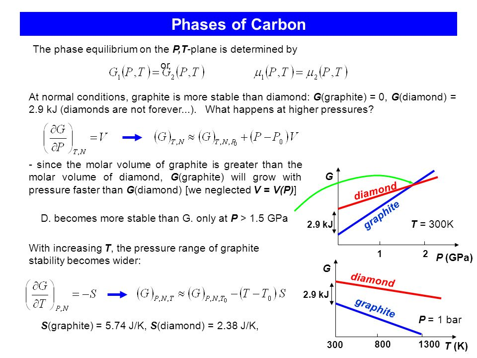 Phases of Carbon G P (GPa) 12 graphite diamond 2.9 kJ The phase equilibrium on the P,T-plane is determined by or At normal conditions, graphite is more stable than diamond: G(graphite) = 0, G(diamond) = 2.9 kJ (diamonds are not forever...).
