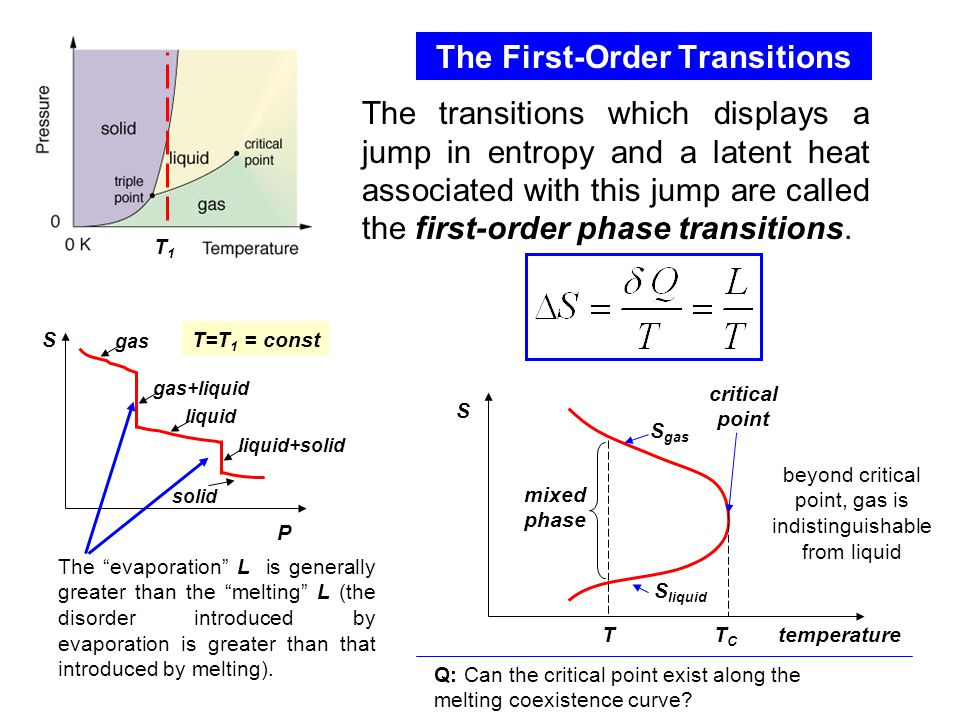 The First-Order Transitions P ST=T 1 = const gas gas+liquid liquid liquid+solid solid T1T1 The transitions which displays a jump in entropy and a latent heat associated with this jump are called the first-order phase transitions.