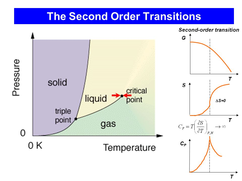 The Second Order Transitions G T S T  S=0 Second-order transition T CPCP