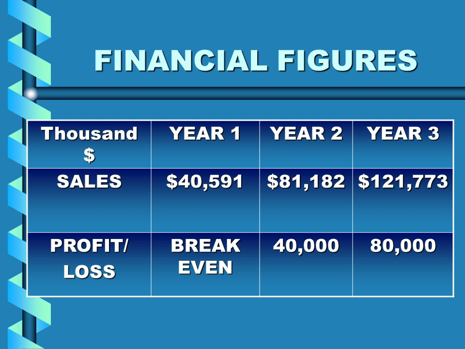 FINANCIAL FIGURES Thousand $ YEAR 1 YEAR 2 YEAR 3 SALES$40,591$81,182$121,773 PROFIT/LOSS BREAK EVEN 40,00080,000