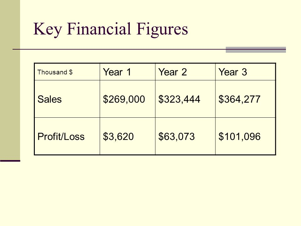 Key Financial Figures Thousand $ Year 1Year 2Year 3 Sales$269,000$323,444$364,277 Profit/Loss$3,620$63,073$101,096