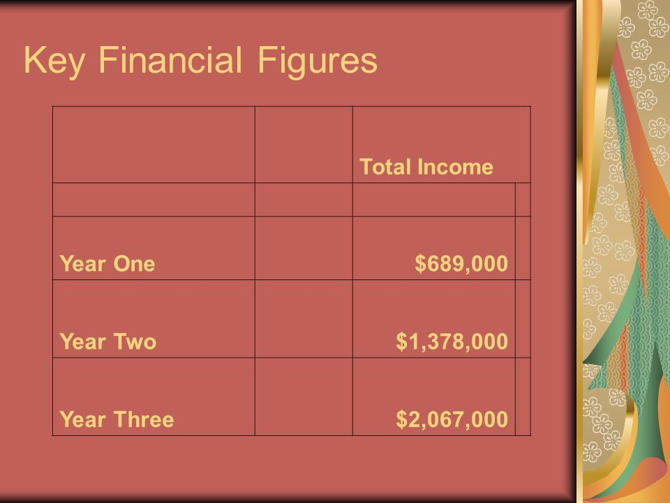 Key Financial Figures Total Income Year One$689,000 Year Two$1,378,000 Year Three$2,067,000