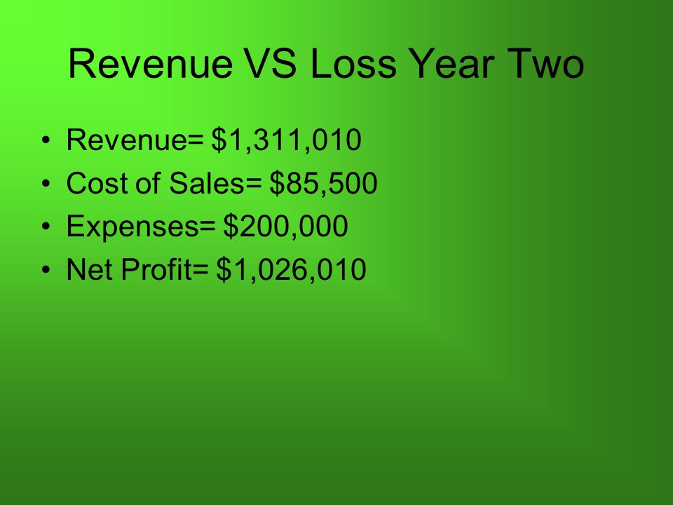 Revenue VS Loss Year Two Revenue= $1,311,010 Cost of Sales= $85,500 Expenses= $200,000 Net Profit= $1,026,010