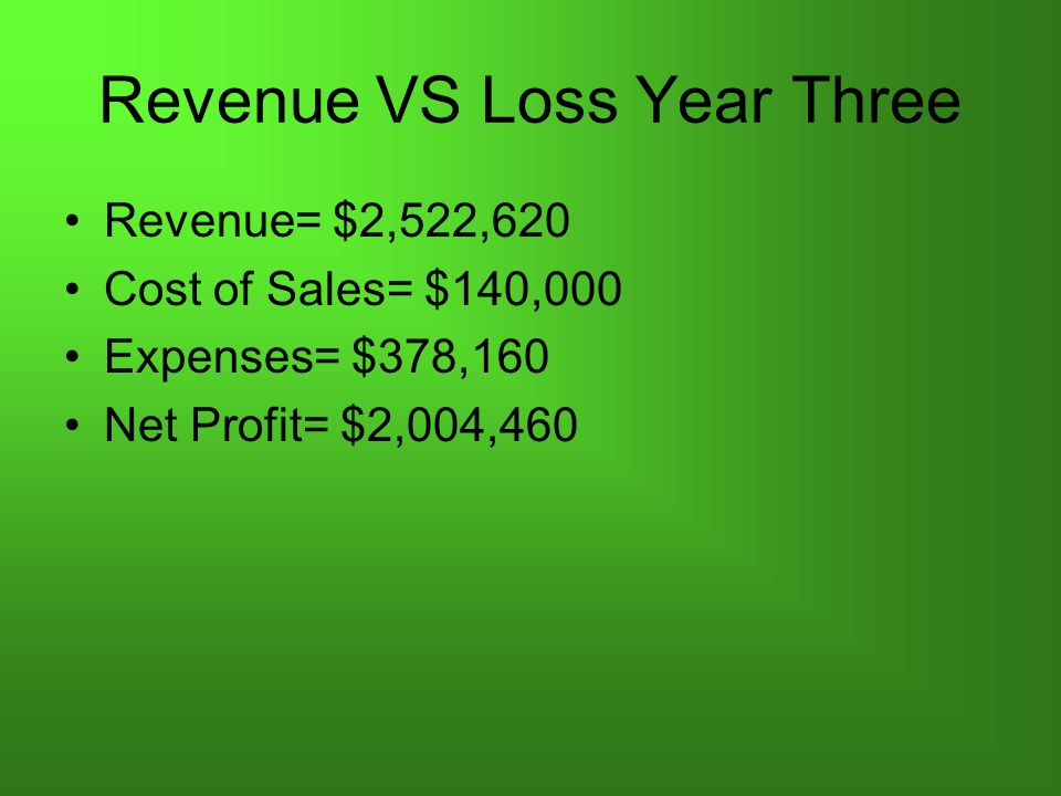 Revenue VS Loss Year Three Revenue= $2,522,620 Cost of Sales= $140,000 Expenses= $378,160 Net Profit= $2,004,460