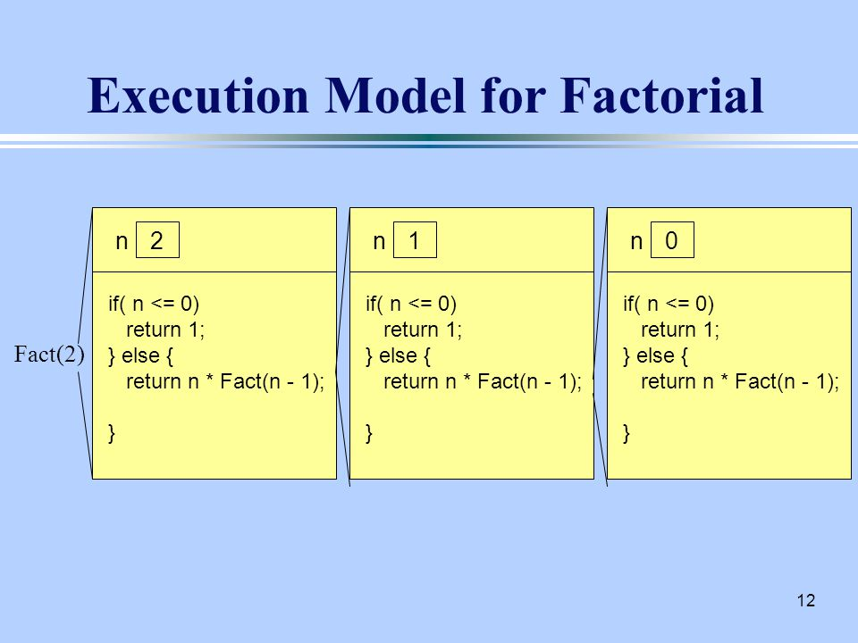 12 Execution Model for Factorial Fact(2) n if( n <= 0) return 1; } else { return n * Fact(n - 1); } n if( n <= 0) return 1; } else { return n * Fact(n - 1); } n if( n <= 0) return 1; } else { return n * Fact(n - 1); } 210
