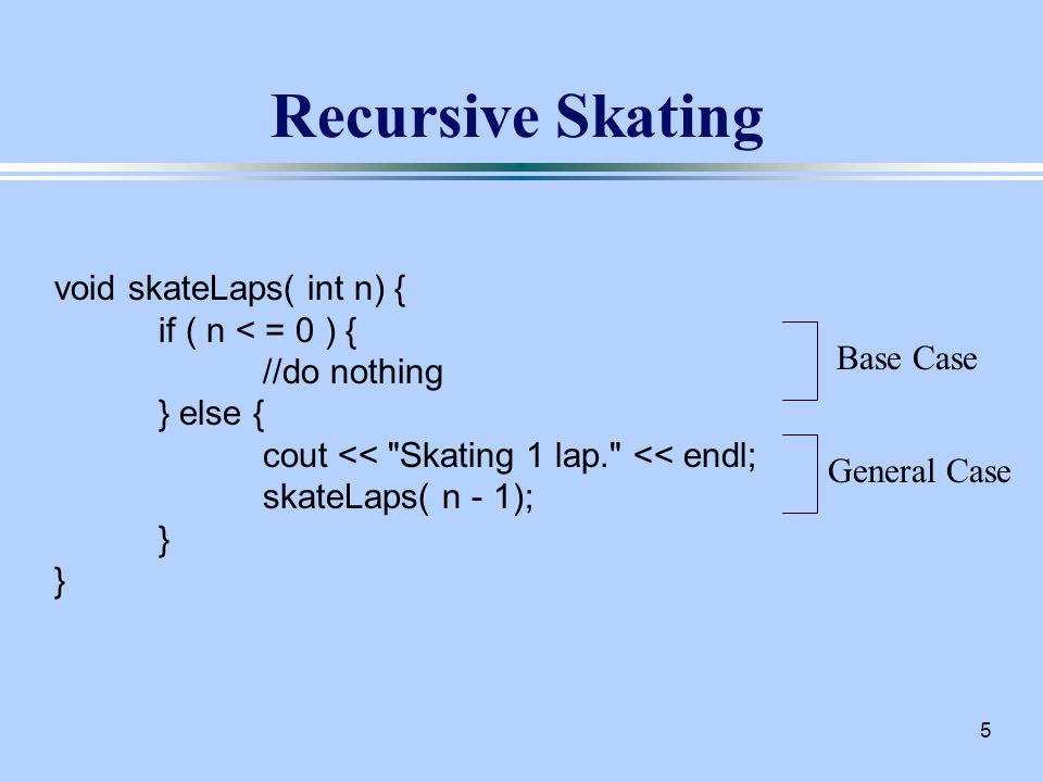 5 Recursive Skating void skateLaps( int n) { if ( n < = 0 ) { //do nothing } else { cout << Skating 1 lap. << endl; skateLaps( n - 1); } } Base Case General Case