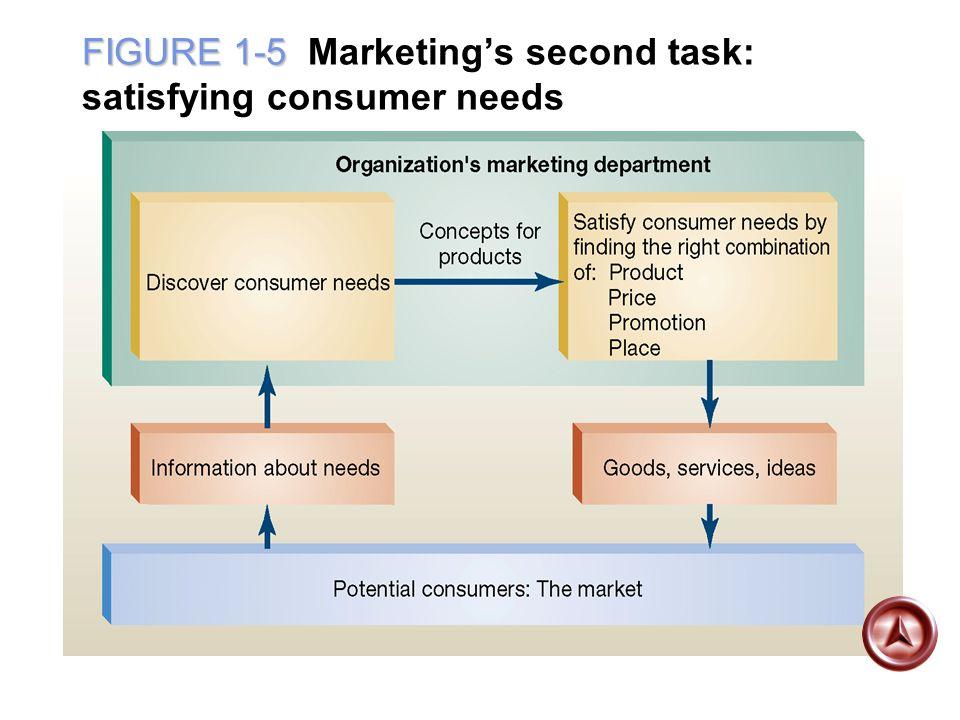 FIGURE 1-5 FIGURE 1-5 Marketing's second task: satisfying consumer needs