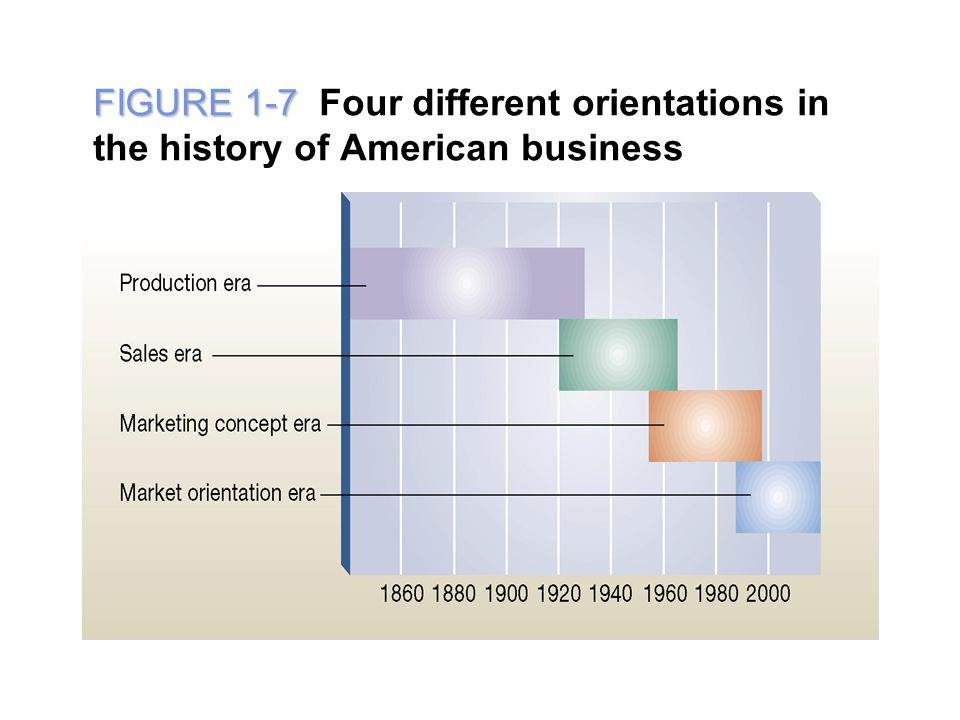FIGURE 1-7 FIGURE 1-7 Four different orientations in the history of American business