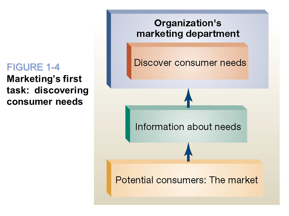 FIGURE 1-4 FIGURE 1-4 Marketing's first task: discovering consumer needs