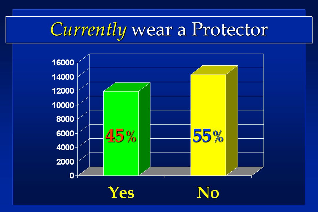 Currently wear a Protector 45 % 55 %
