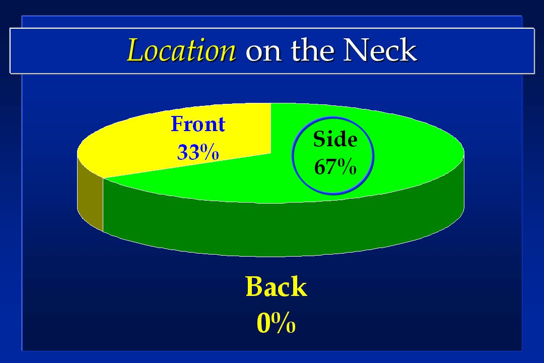 Location on the Neck
