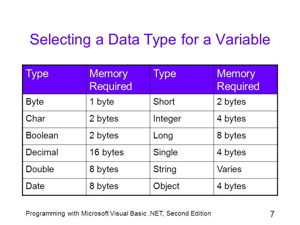 Programming with Microsoft Visual Basic.NET, Second Edition 18 The Convert Class (continued) Figure 3-9: Most commonly used methods contained in the Convert class