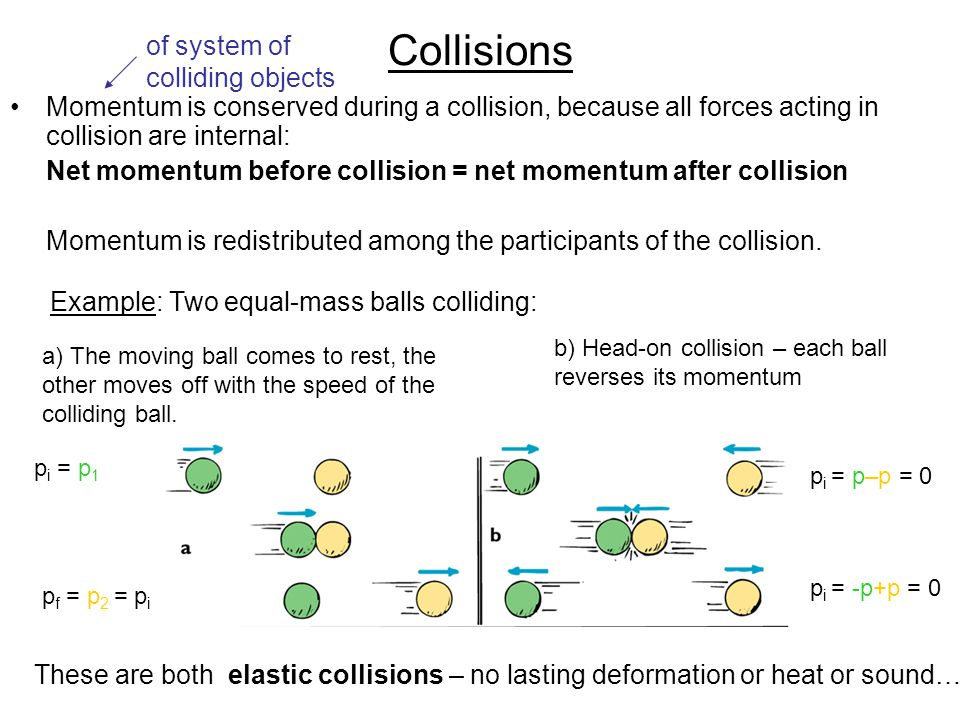 Collisions Momentum is conserved during a collision, because all forces acting in collision are internal: Net momentum before collision = net momentum after collision Momentum is redistributed among the participants of the collision.