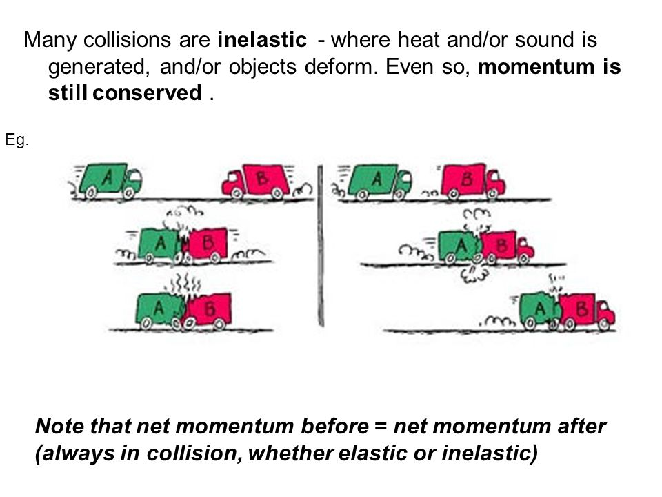Many collisions are inelastic - where heat and/or sound is generated, and/or objects deform.