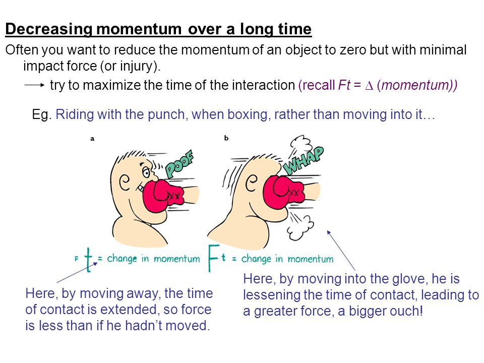 Decreasing momentum over a long time Often you want to reduce the momentum of an object to zero but with minimal impact force (or injury).