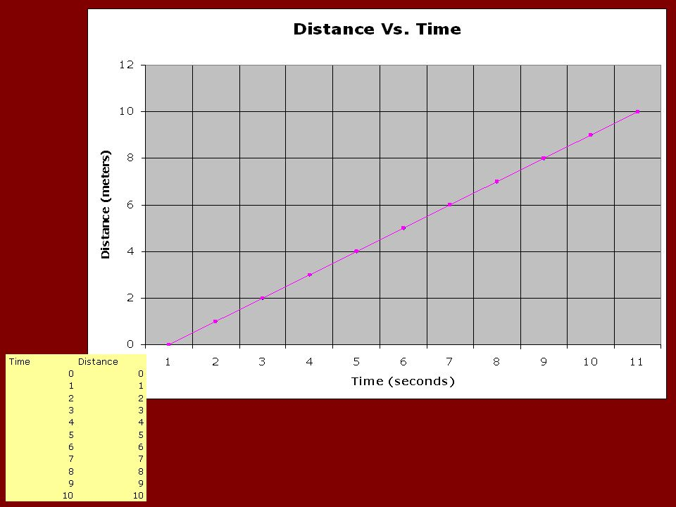 Graphing Speed Distance on the Y-axis Time on the X-axis Title your graphs correctly Label your axes correctly
