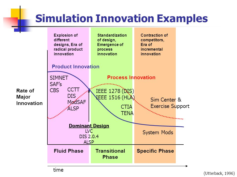 Fluid Phase Explosion of different designs, Era of radical product innovation Transitional Phase Standardization of design, Emergence of process innovation Specific Phase Contraction of competitors, Era of incremental innovation Product Innovation Process Innovation Rate of Major Innovation time (Utterback, 1996) Simulation Innovation Examples SIMNET SAF's CBS CCTT DIS ModSAF ALSP Dominant Design LVC DIS 2.0.4 ALSP IEEE 1278 (DIS) IEEE 1516 (HLA) CTIA TENA System Mods Sim Center & Exercise Support