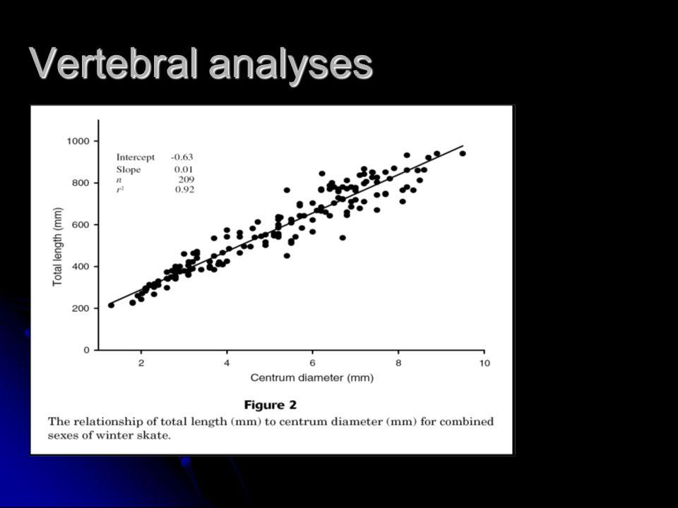 Vertebral analyses