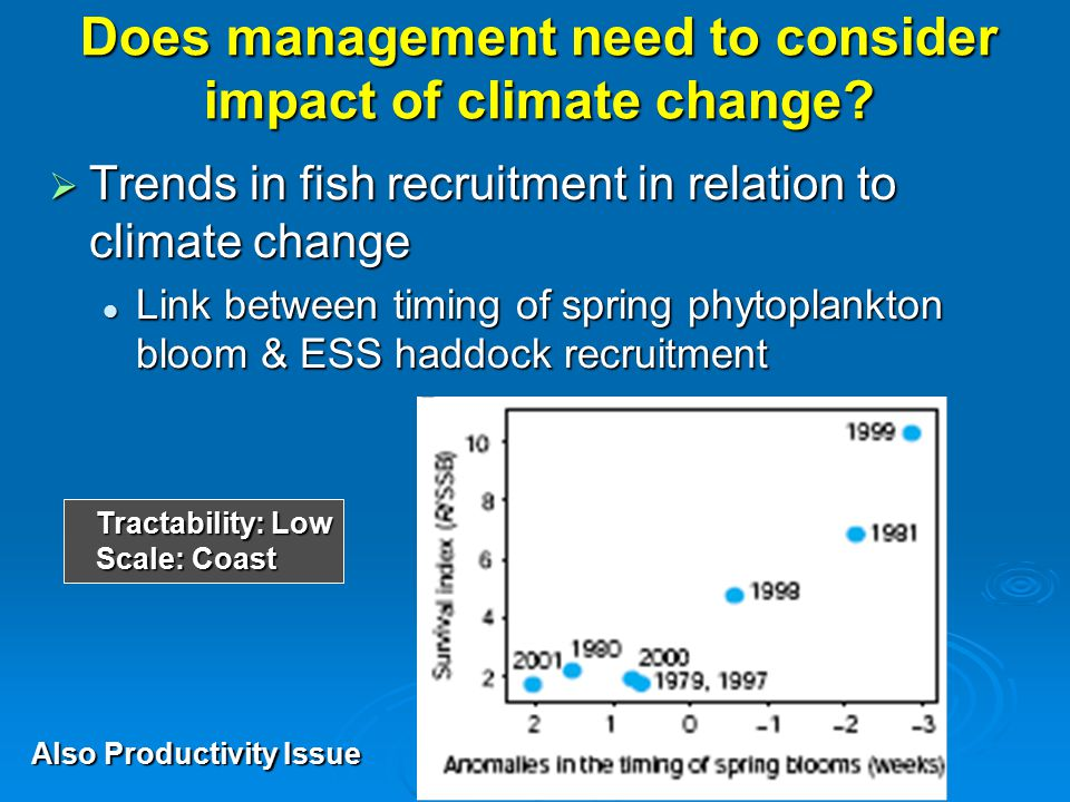 Does management need to consider impact of climate change?  Trends in fish recruitment in relation to climate change Link between timing of spring ph