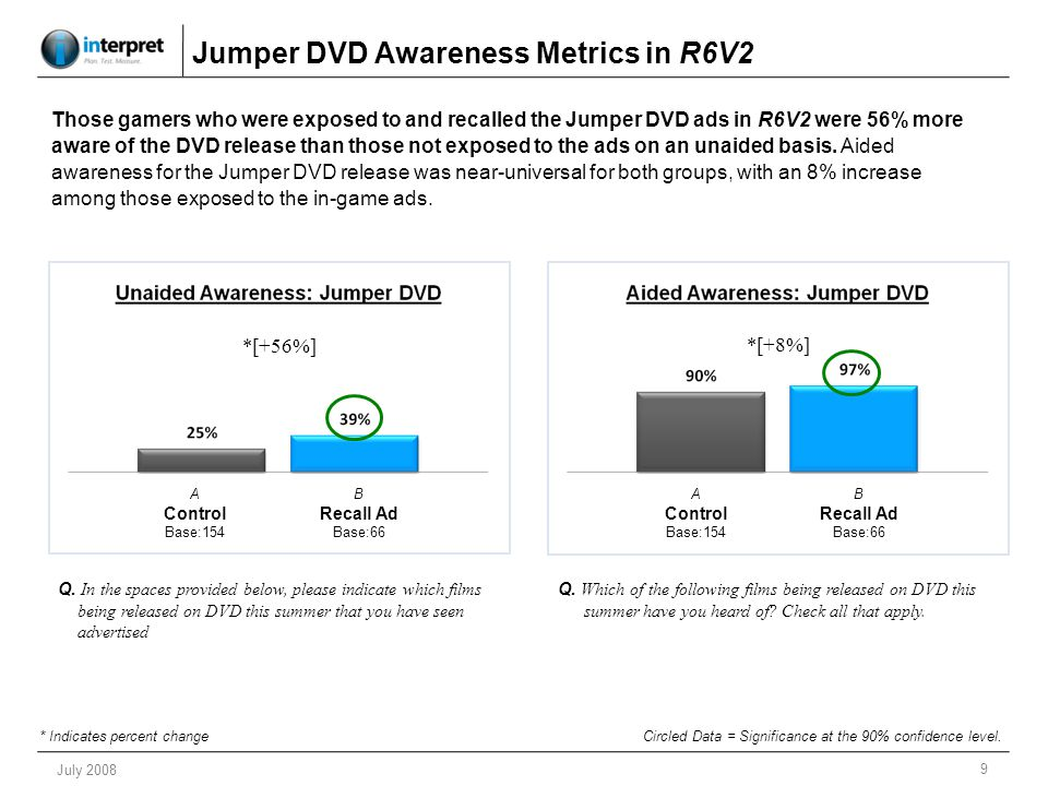 10 July 2008 Jumper Brand Rating in R6V2 Q.How would you rate the following films.