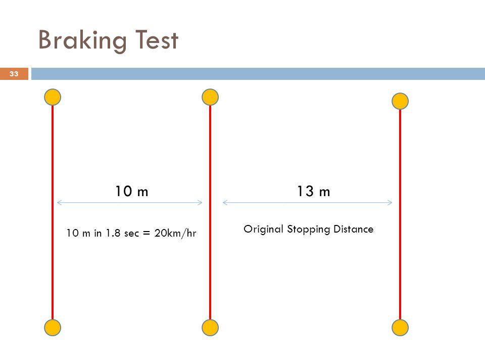 Braking Test 33 10 m13 m 10 m in 1.8 sec = 20km/hr Original Stopping Distance