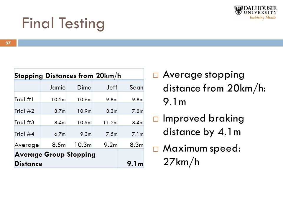 Final Testing Stopping Distances from 20km/h JamieDimaJeffSean Trial #1 10.2m10.6m9.8m Trial #2 8.7m10.9m8.3m7.8m Trial #3 8.4m10.5m11.2m8.4m Trial #4 6.7m9.3m7.5m7.1m Average8.5m10.3m9.2m8.3m Average Group Stopping Distance9.1m  Average stopping distance from 20km/h: 9.1m  Improved braking distance by 4.1m  Maximum speed: 27km/h 37
