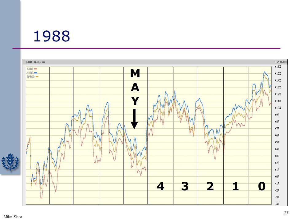1988 Mike Shor 27 01234 MAYMAY