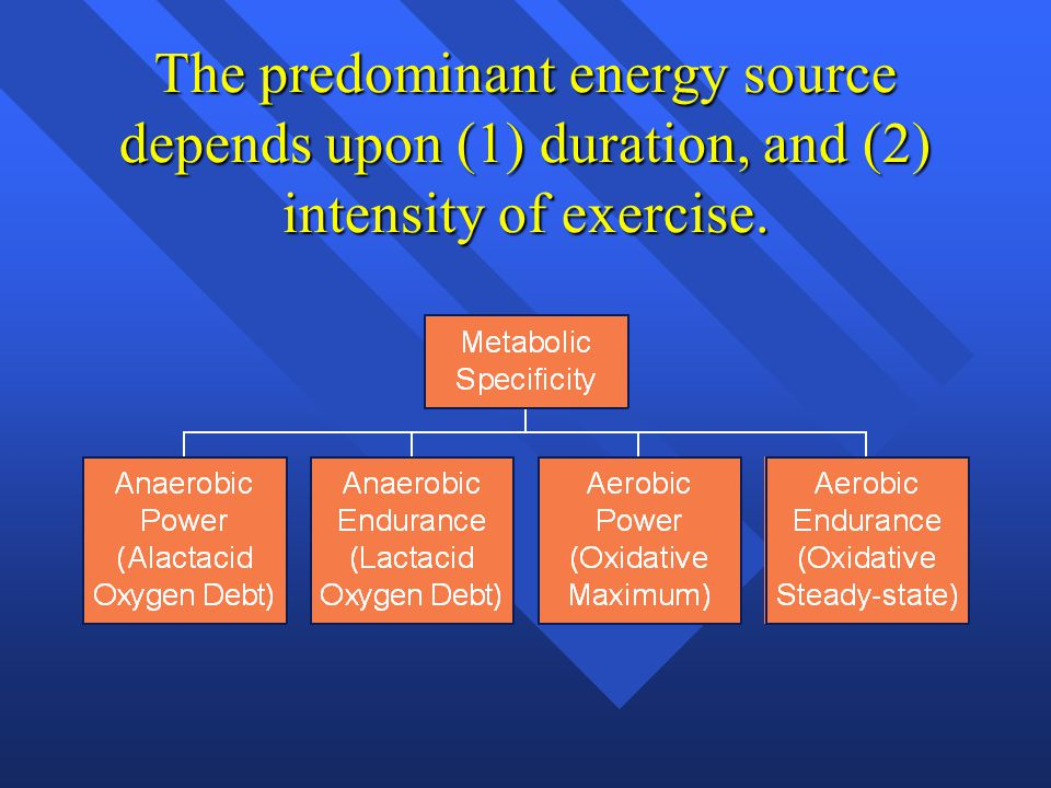 The predominant energy source depends upon (1) duration, and (2) intensity of exercise.