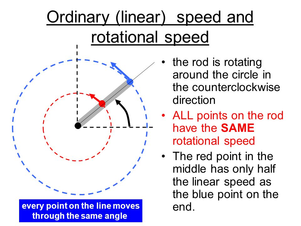 Speed of rotation For motion in a straight line we tell how fast you go by the velocity meters per second, miles per hour, etc.