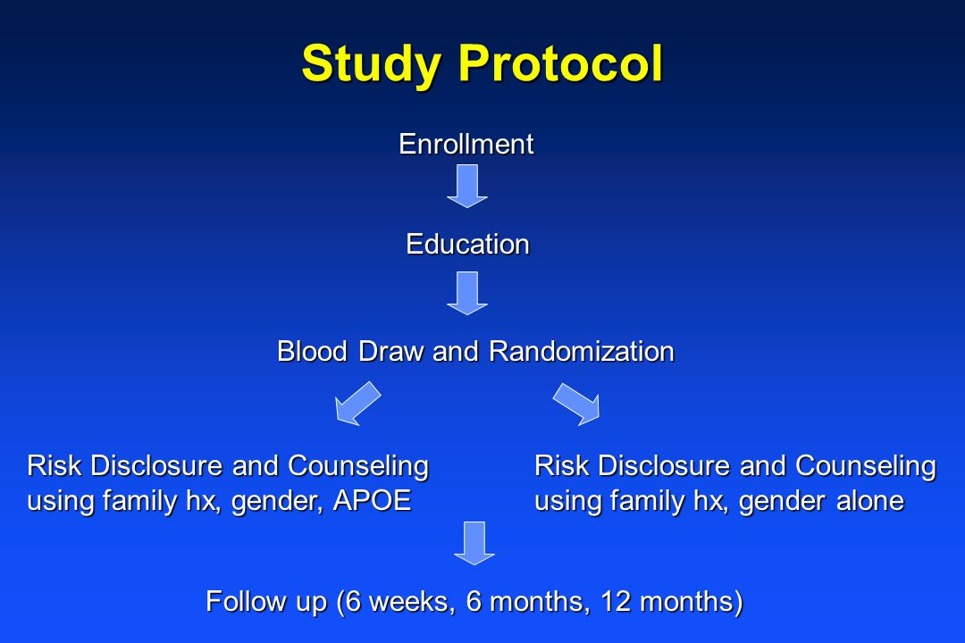 Study Protocol Enrollment Education Blood Draw and Randomization Risk Disclosure and Counseling using family hx, gender, APOE Follow up (6 weeks, 6 months, 12 months) Risk Disclosure and Counseling using family hx, gender alone