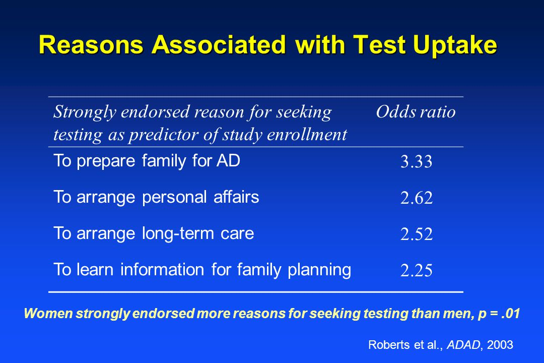 Reasons Associated with Test Uptake Strongly endorsed reason for seeking testing as predictor of study enrollment Odds ratio To prepare family for AD 3.33 To arrange personal affairs 2.62 To arrange long-term care 2.52 To learn information for family planning 2.25 Women strongly endorsed more reasons for seeking testing than men, p =.01 Roberts et al., ADAD, 2003