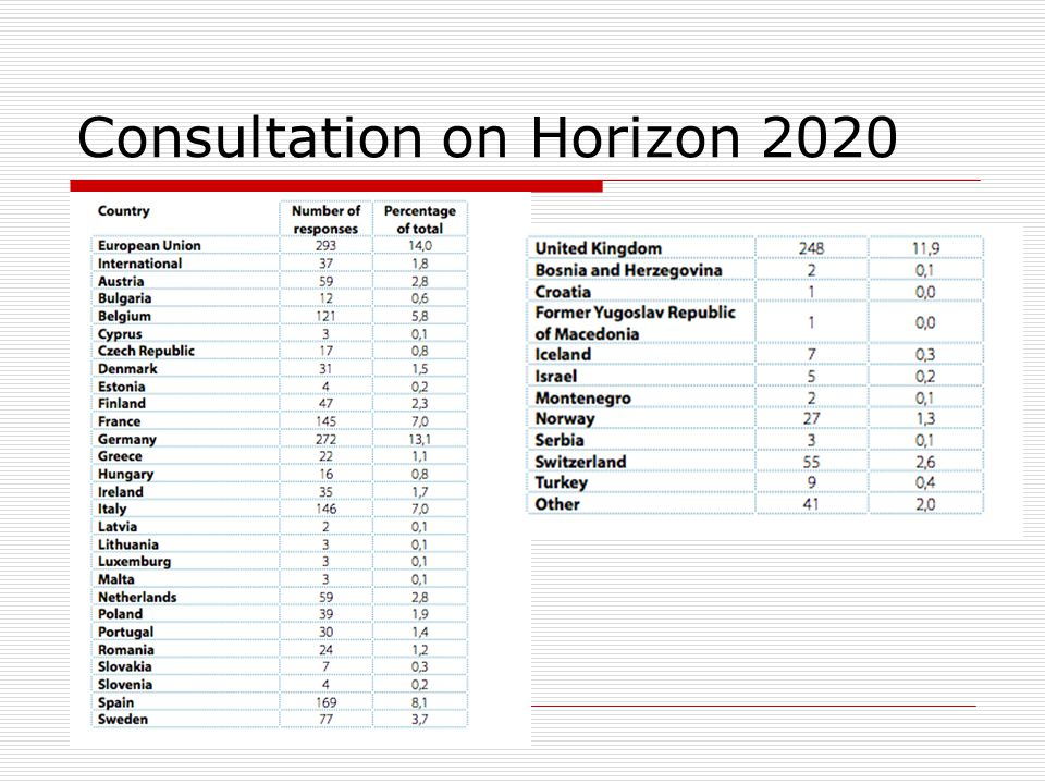 Horizon 2020 consultation 2011  1303 responses via response to questionnaire  775 position papers  http://ec.europa.eu/research/horizon 2020/index_en.cfm pg=home http://ec.europa.eu/research/horizon 2020/index_en.cfm pg=home