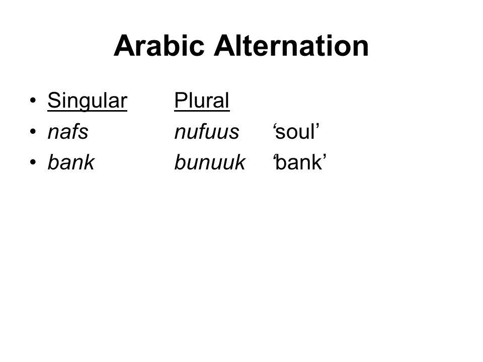 Arabic Alternation SingularPlural nafsnufuus'soul' bankbunuuk'bank'
