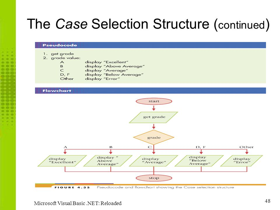 48 Microsoft Visual Basic.NET: Reloaded The Case Selection Structure ( continued )
