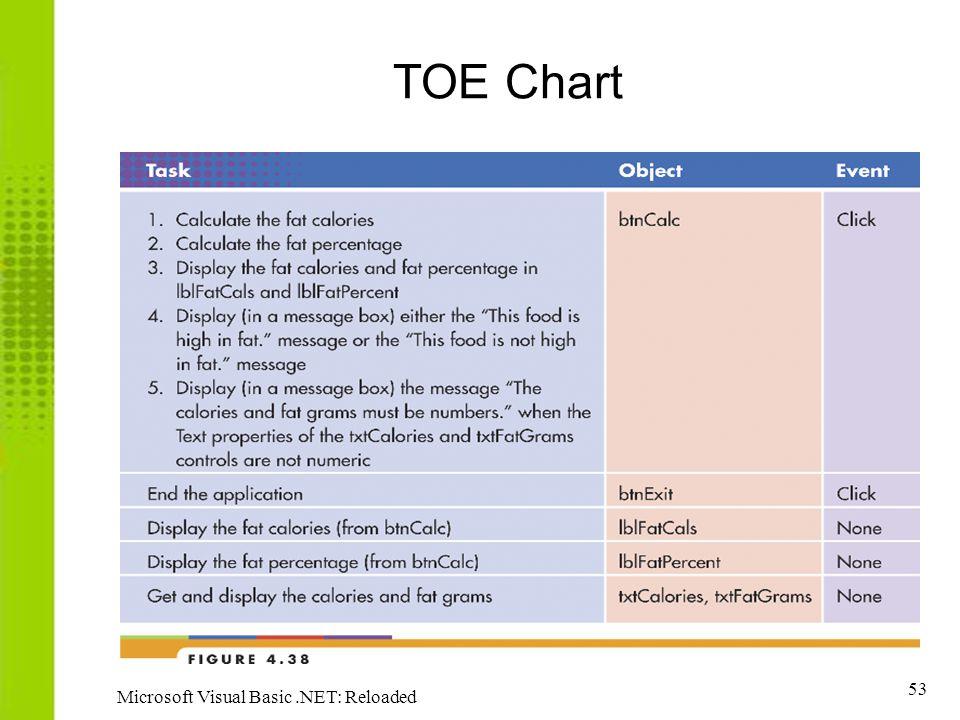 53 Microsoft Visual Basic.NET: Reloaded TOE Chart