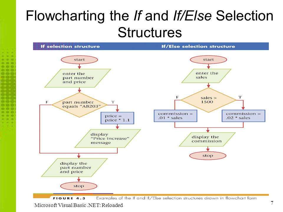 7 Microsoft Visual Basic.NET: Reloaded Flowcharting the If and If/Else Selection Structures