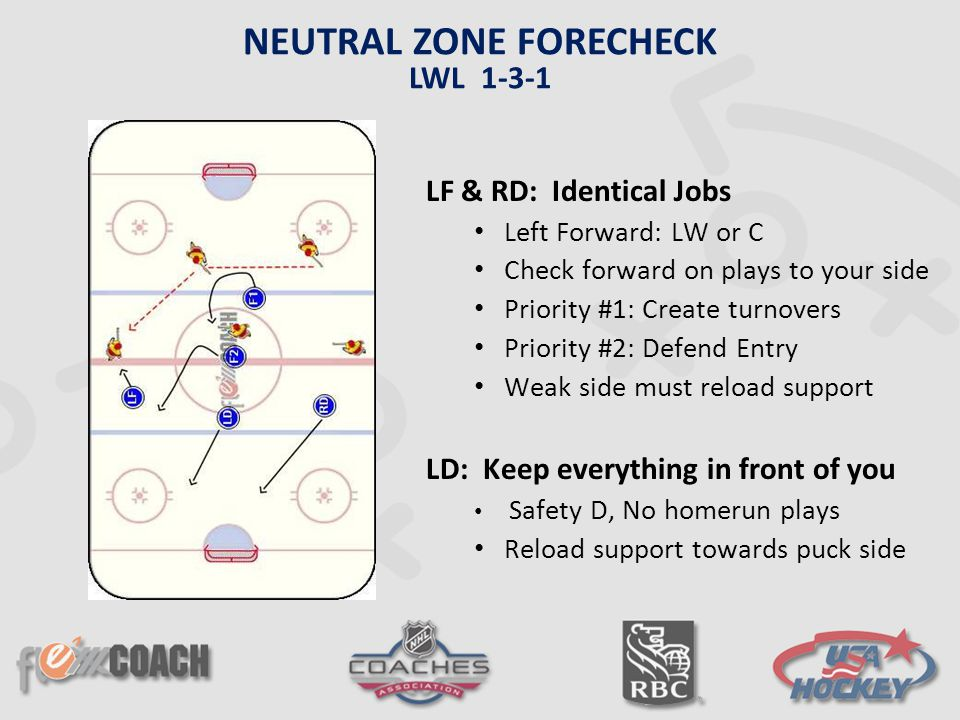 LF & RD: Identical Jobs Left Forward: LW or C Check forward on plays to your side Priority #1: Create turnovers Priority #2: Defend Entry Weak side mu