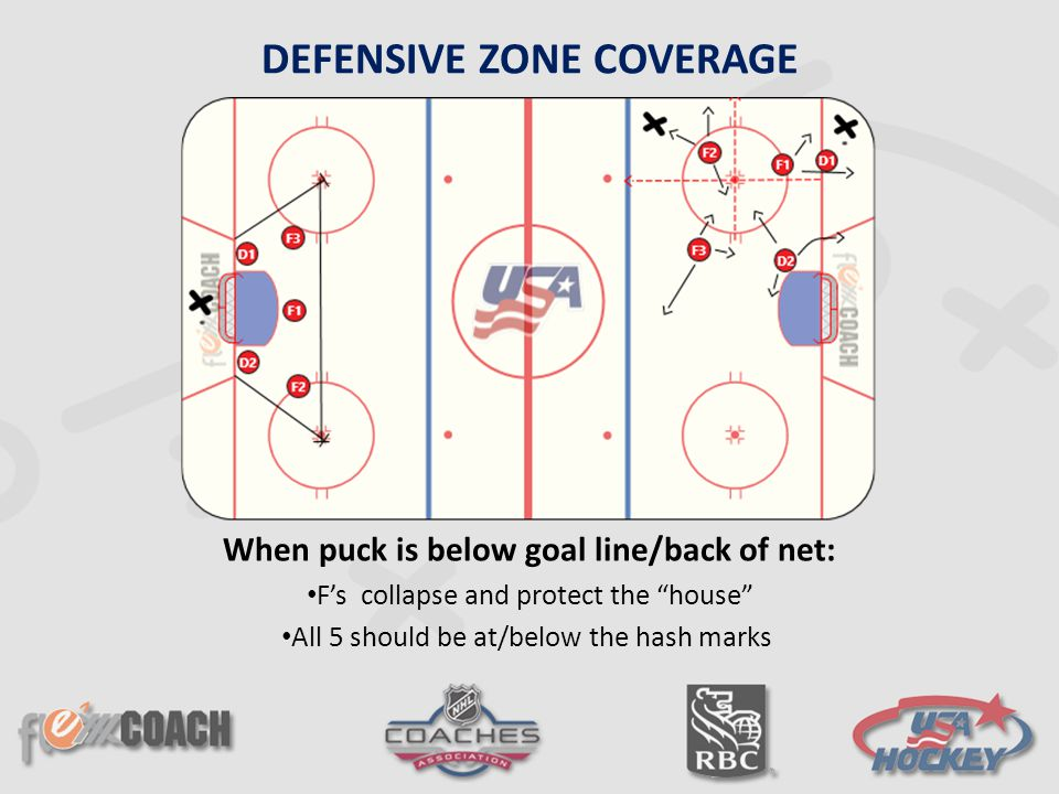 DEFENSIVE ZONE COVERAGE When puck is below goal line/back of net: F's collapse and protect the house All 5 should be at/below the hash marks