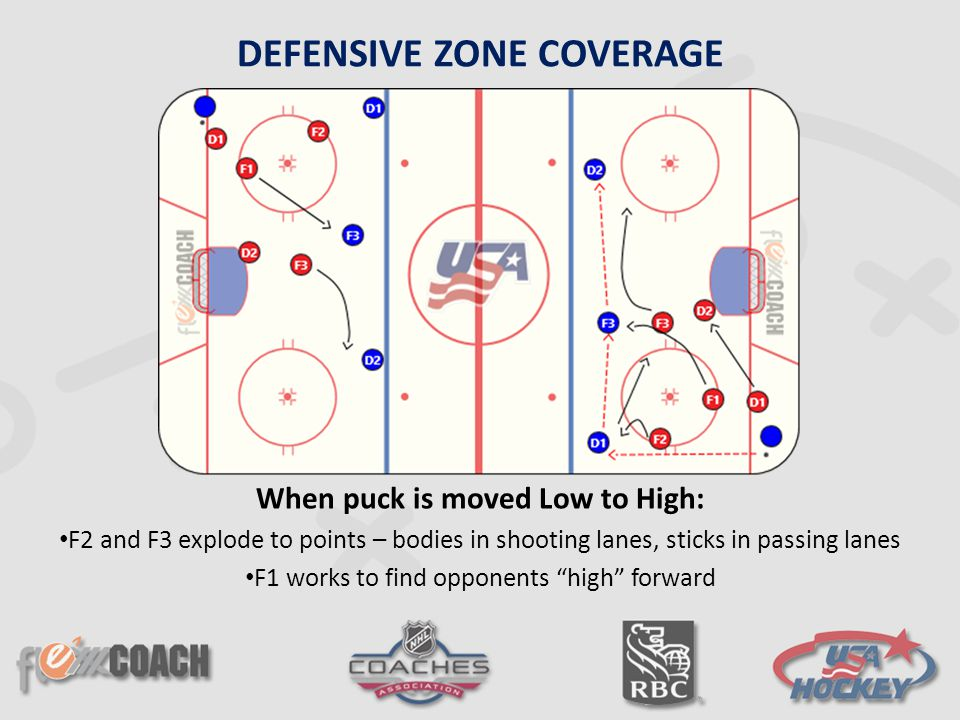 DEFENSIVE ZONE COVERAGE When puck is moved Low to High: F2 and F3 explode to points – bodies in shooting lanes, sticks in passing lanes F1 works to fi