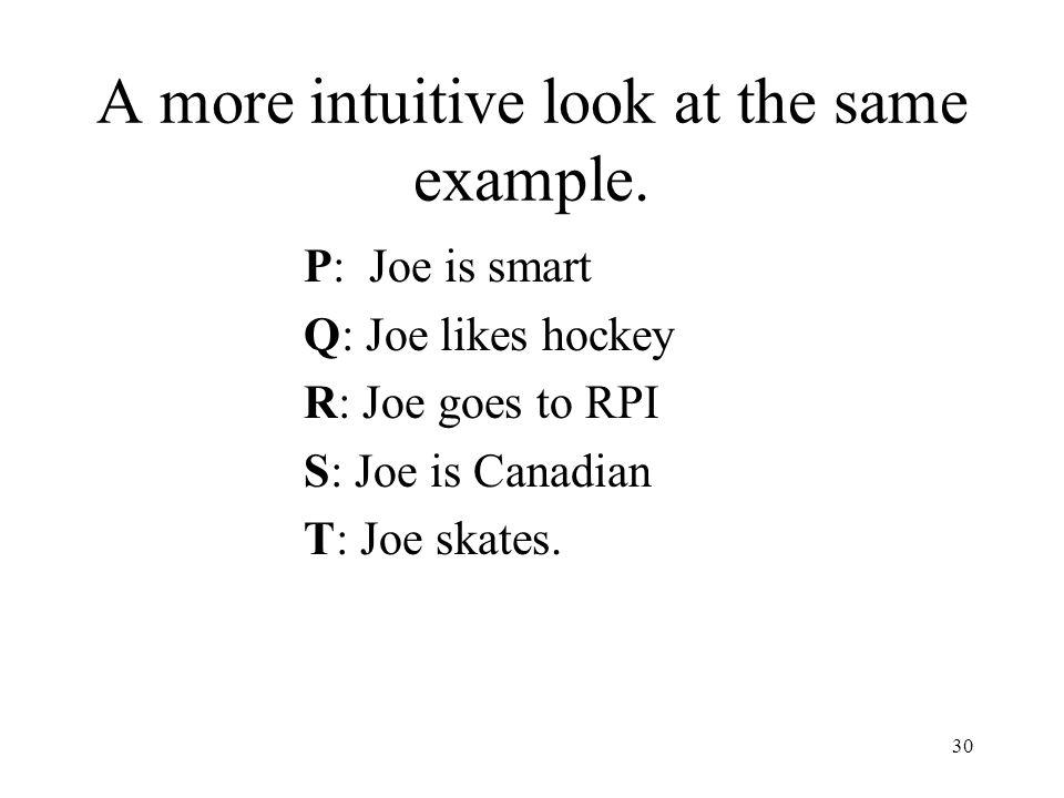 31 Original Sentences: –Joe is smart –If Joe is smart and Joe likes hockey, Joe goes to RPI –If Joe is Canadian or Joe skates, Joe likes hockey.