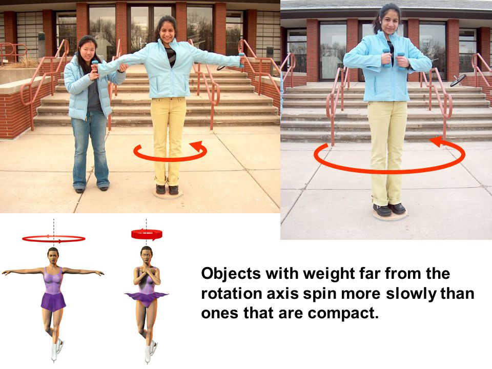 Objects with weight far from the rotation axis spin more slowly than ones that are compact.