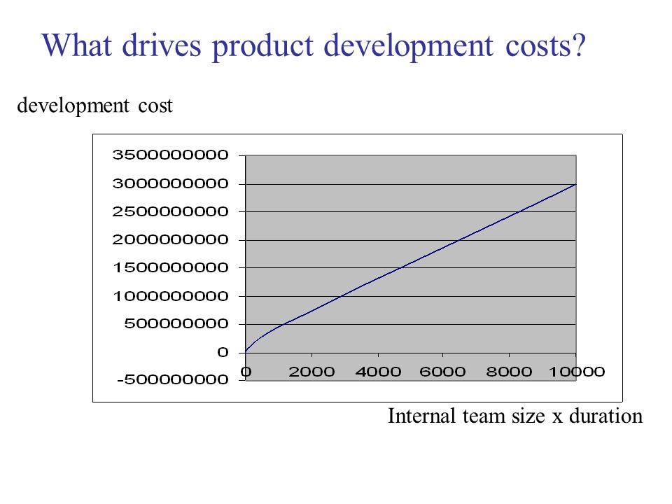 What drives product development costs Internal team size x duration development cost