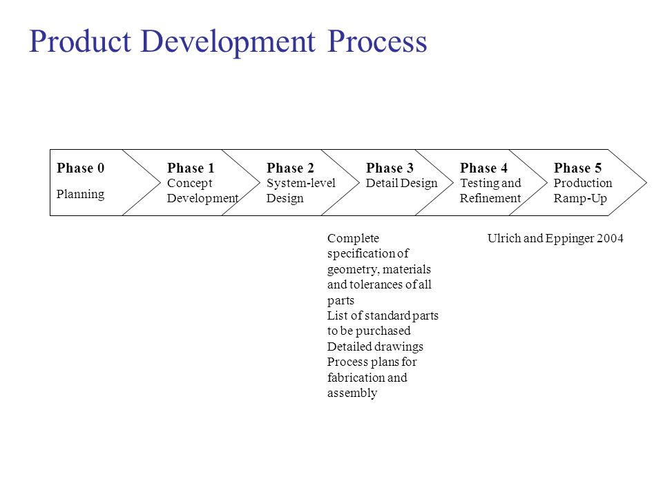 Product Development Process Phase 0Phase 1Phase 2Phase 3Phase 4Phase 5 Planning Concept Development System-level Design Detail DesignTesting and Refin