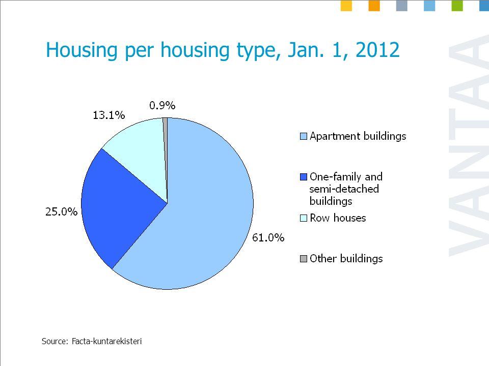 Housing per housing type, Jan. 1, 2012 Source: Facta-kuntarekisteri