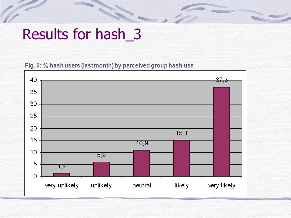 Results for hash_3 Fig. 6: % hash users (last month) by perceived group hash use
