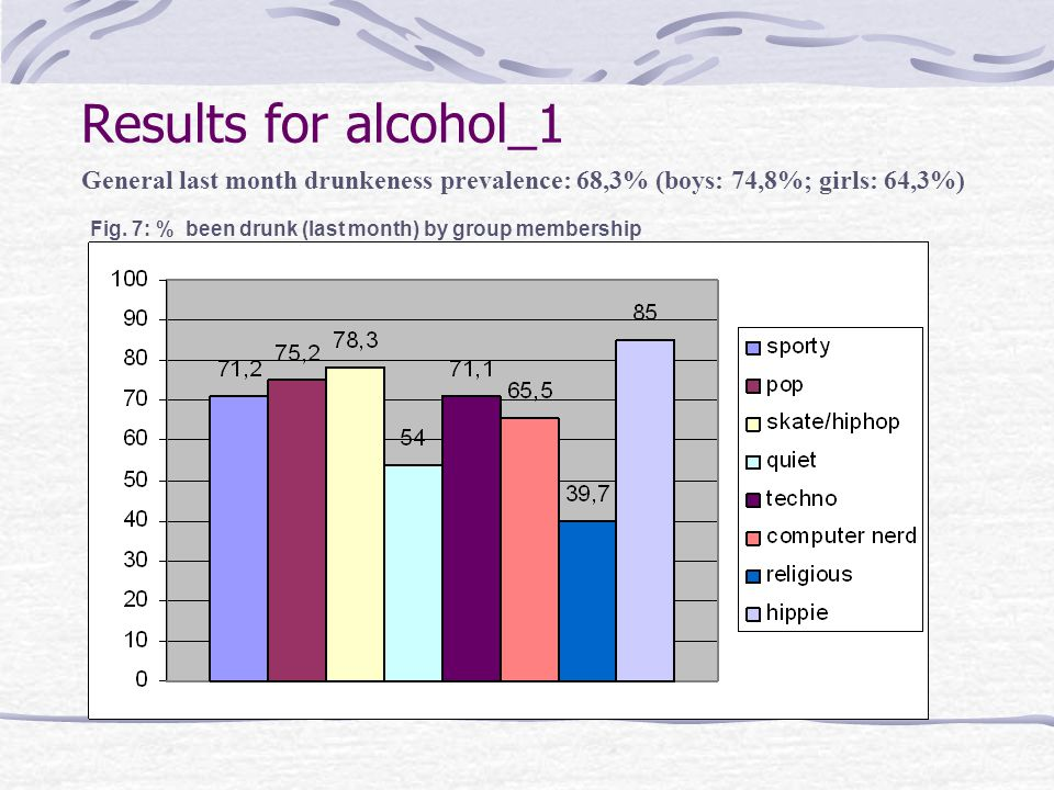 Results for alcohol_1 General last month drunkeness prevalence: 68,3% (boys: 74,8%; girls: 64,3%) Fig.