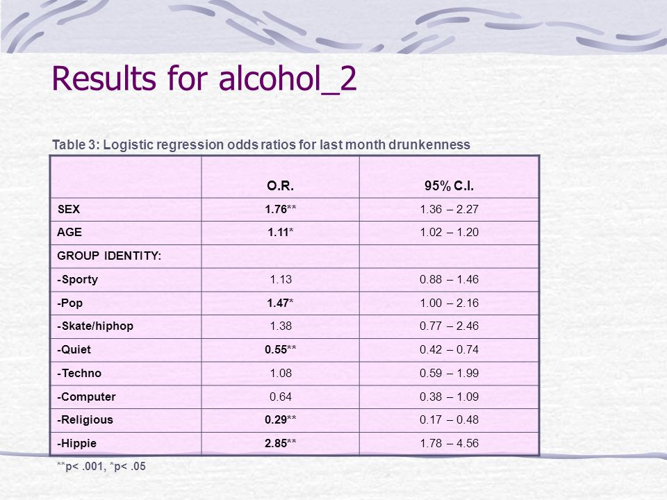 Results for alcohol_2 O.R.95% C.I.