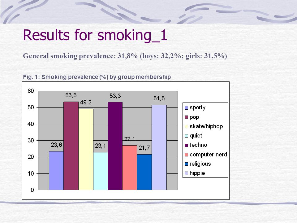 Results for smoking_1 General smoking prevalence: 31,8% (boys: 32,2%; girls: 31,5%) Fig.